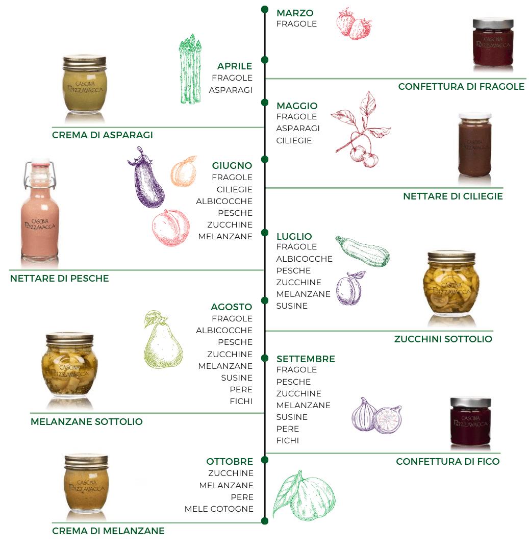 stagionalità prodotti